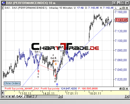 chart-trade.de | realtime system trading project | MAWP on DAX