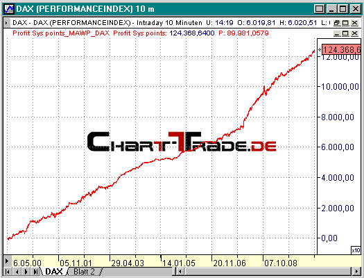 chart-trade.de | realtime system trading project |aktuelle Performance System MAWP on DAX